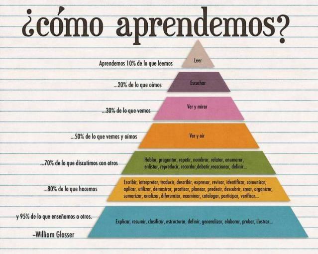 piramide-del-aprendizaje